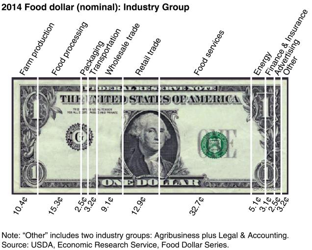 the-food-dollar